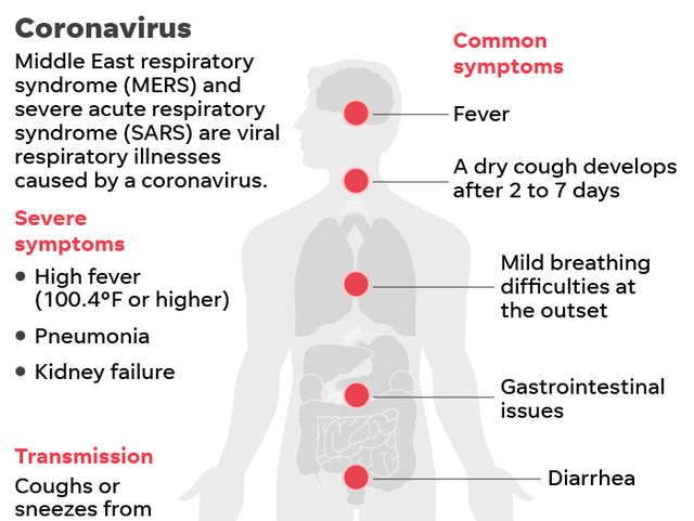😷 How to tell if you have Corona Virus - The Symptoms of Corona Virus